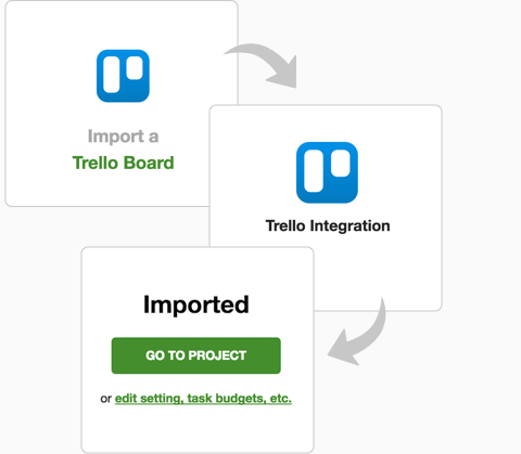 Importing Trello boards into Tick